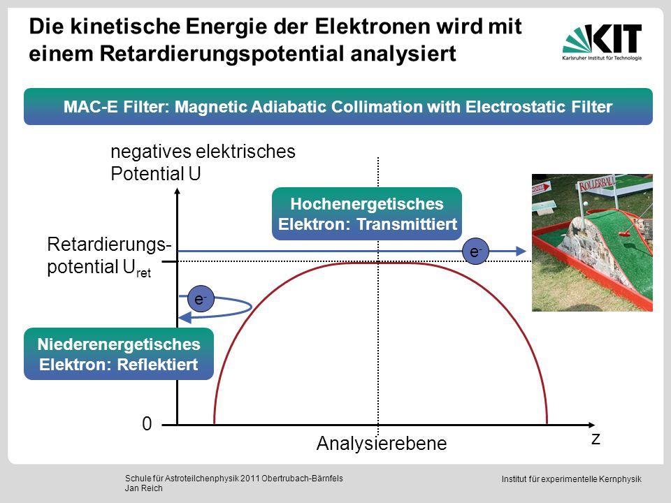 Institut für experimentelle Kernphysik Durch adiabatische Kollimation werden die Elektronenimpulse transversal ausgerichtet Schule für Astroteilchenphysik 2011 Obertrubach-Bärnfels Jan Reich 6 T 0,3 mT 4,5 T Adiabatische Führung: mag.