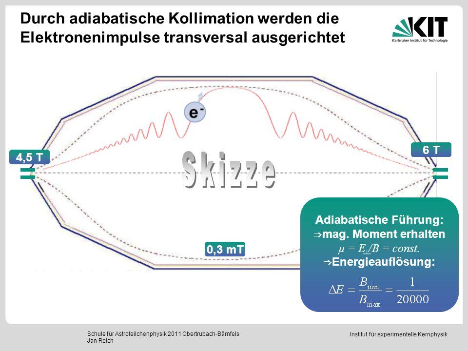 Institut für experimentelle Kernphysik Durch adiabatische Kollimation werden die Elektronenimpulse transversal ausgerichtet Schule für Astroteilchenph