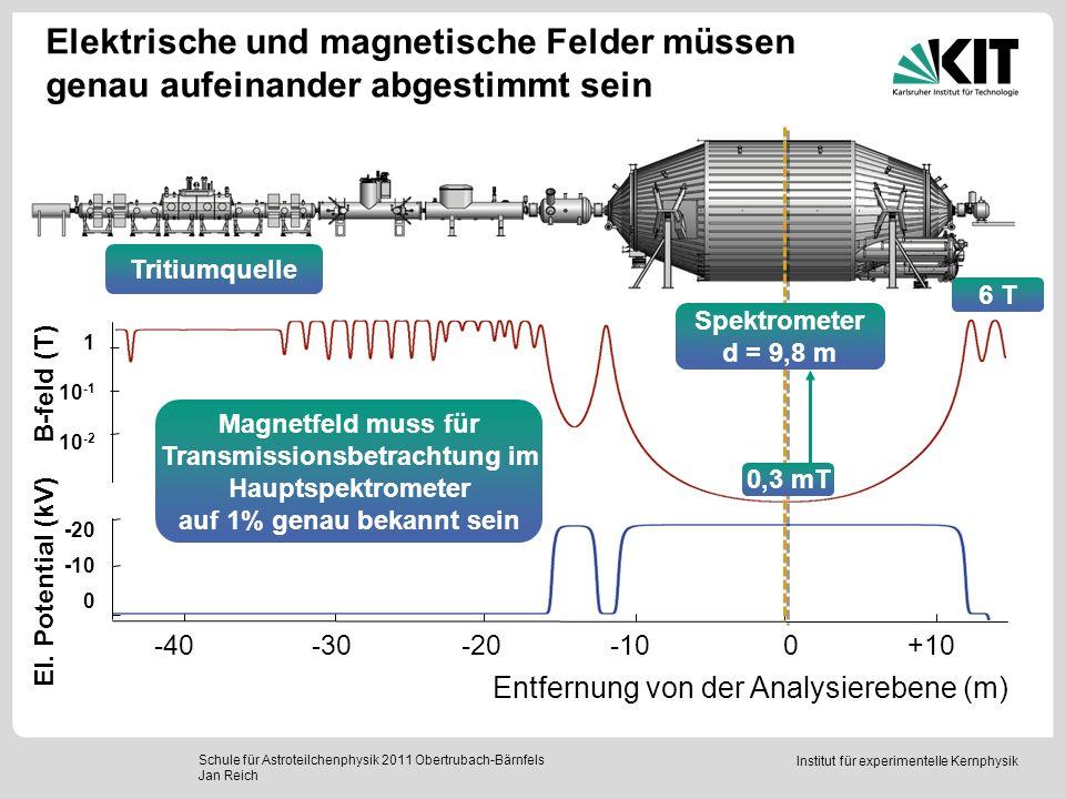 Institut für experimentelle Kernphysik Der lineare Anstieg der Magnetfeldwerte mit dem Strom schließt eine Magnetisierung aus Schule für Astroteilchenphysik 2011 Obertrubach-Bärnfels Jan Reich Gleichzeitige Magnetfeld- und Strommessung liefert Übereinstimmung innerhalb der Messfehler