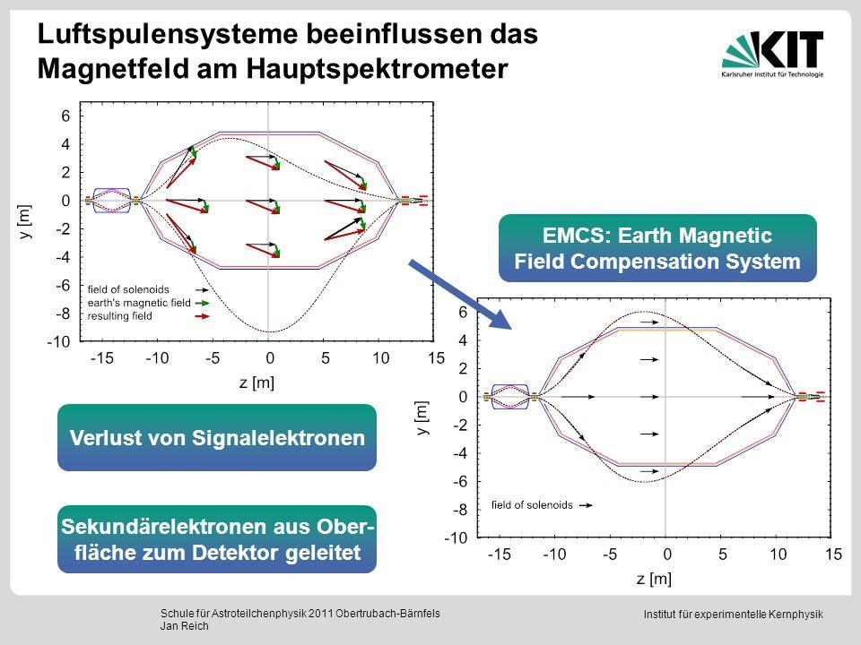 Institut für experimentelle Kernphysik Zusammenfassung Schule für Astroteilchenphysik 2011 Obertrubach-Bärnfels Jan Reich Das Ziel des KATRIN-Experiments ist die Messung der Masse des Elektron- Antineutrinos mit einer Sensitivität von 0.2 eV (95% C.L.) KATRIN verwendet das MAC-E Filter Prinzip, um das Energiespektrum der Zerfallselektronen aus dem Tritium β-Zerfall nahe dem Endpunkt genau zu vermessen Die Luftspulensysteme am KATRIN Hauptspektrometer kompensieren das Erdmagnetfeld und formen das Magnetfeld.