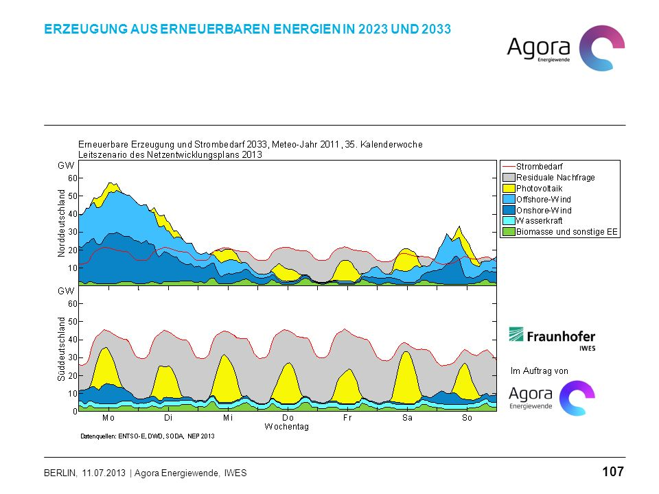 BERLIN, 11.07.2013 | Agora Energiewende, IWES ERZEUGUNG AUS ERNEUERBAREN ENERGIEN IN 2023 UND 2033 107