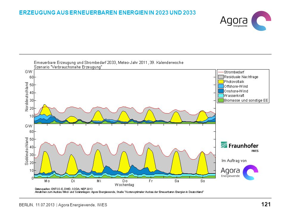 BERLIN, 11.07.2013 | Agora Energiewende, IWES ERZEUGUNG AUS ERNEUERBAREN ENERGIEN IN 2023 UND 2033 121