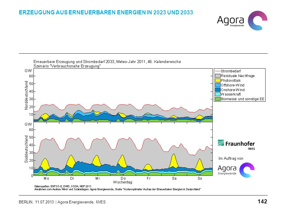 BERLIN, 11.07.2013 | Agora Energiewende, IWES ERZEUGUNG AUS ERNEUERBAREN ENERGIEN IN 2023 UND 2033 142