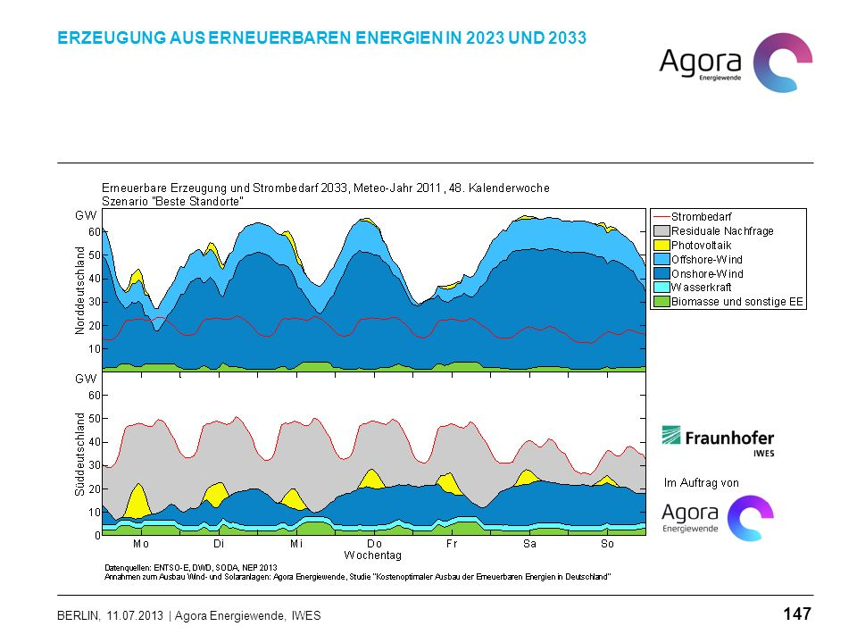 BERLIN, 11.07.2013 | Agora Energiewende, IWES ERZEUGUNG AUS ERNEUERBAREN ENERGIEN IN 2023 UND 2033 147