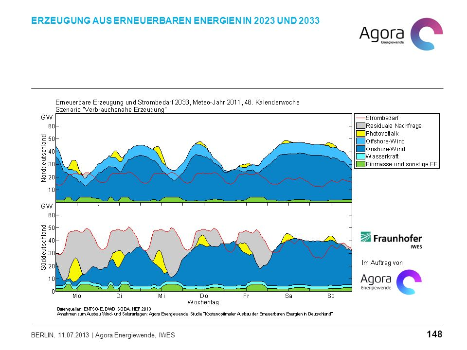 BERLIN, 11.07.2013 | Agora Energiewende, IWES ERZEUGUNG AUS ERNEUERBAREN ENERGIEN IN 2023 UND 2033 148