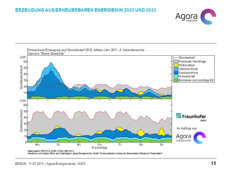 BERLIN, 11.07.2013 | Agora Energiewende, IWES ERZEUGUNG AUS ERNEUERBAREN ENERGIEN IN 2023 UND 2033 15