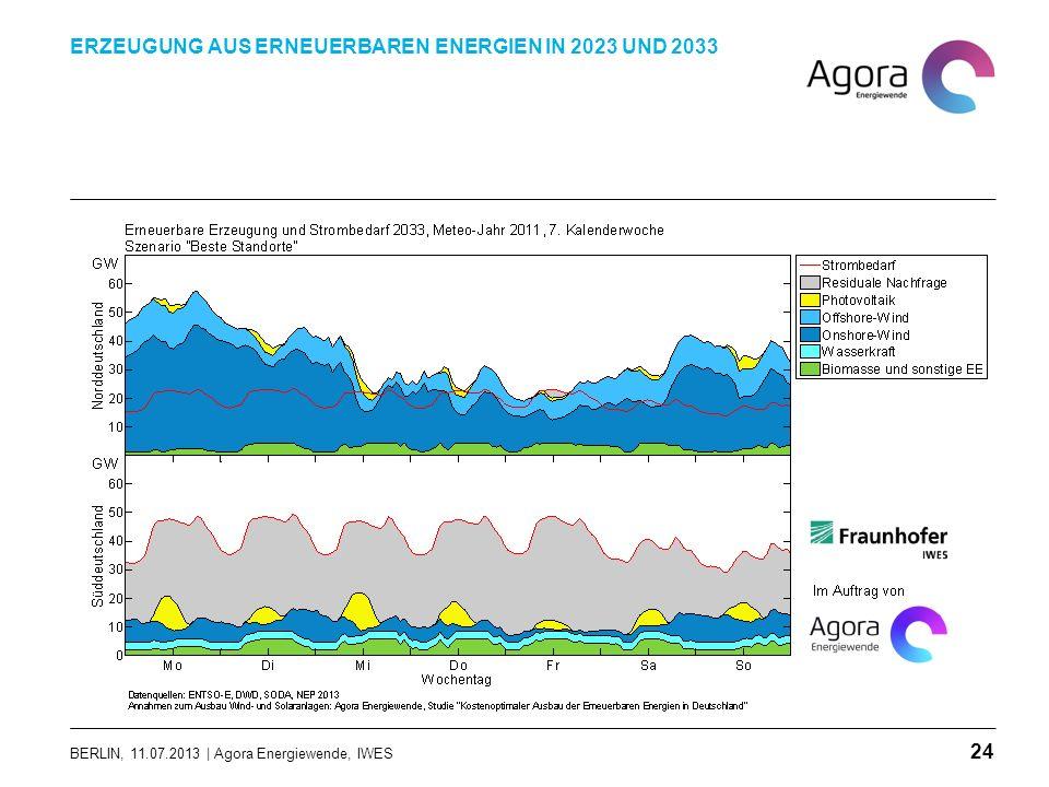 BERLIN, 11.07.2013 | Agora Energiewende, IWES ERZEUGUNG AUS ERNEUERBAREN ENERGIEN IN 2023 UND 2033 24