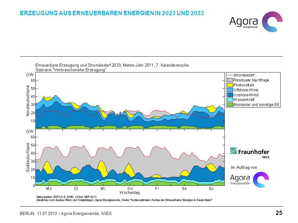BERLIN, 11.07.2013 | Agora Energiewende, IWES ERZEUGUNG AUS ERNEUERBAREN ENERGIEN IN 2023 UND 2033 25