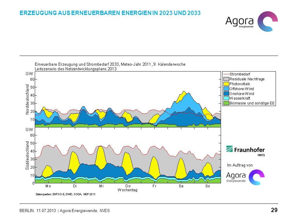 BERLIN, 11.07.2013 | Agora Energiewende, IWES ERZEUGUNG AUS ERNEUERBAREN ENERGIEN IN 2023 UND 2033 29