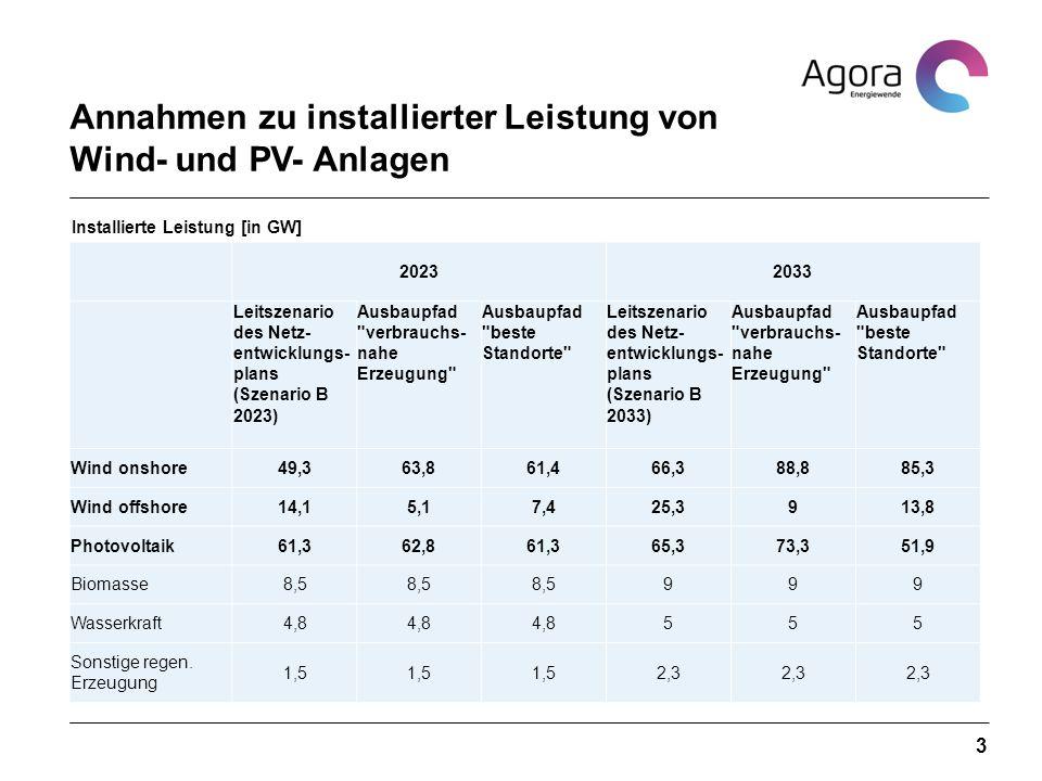 3 20232033 Leitszenario des Netz- entwicklungs- plans (Szenario B 2023) Ausbaupfad