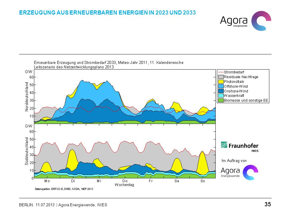 BERLIN, 11.07.2013 | Agora Energiewende, IWES ERZEUGUNG AUS ERNEUERBAREN ENERGIEN IN 2023 UND 2033 35