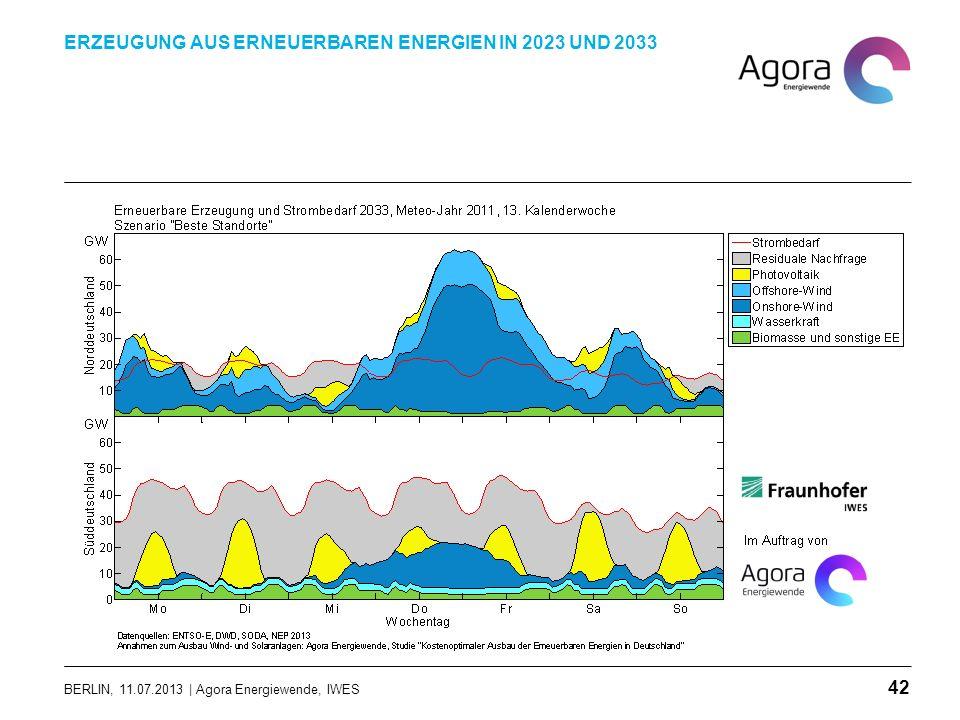 BERLIN, 11.07.2013 | Agora Energiewende, IWES ERZEUGUNG AUS ERNEUERBAREN ENERGIEN IN 2023 UND 2033 42
