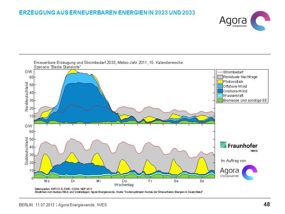 BERLIN, 11.07.2013 | Agora Energiewende, IWES ERZEUGUNG AUS ERNEUERBAREN ENERGIEN IN 2023 UND 2033 48