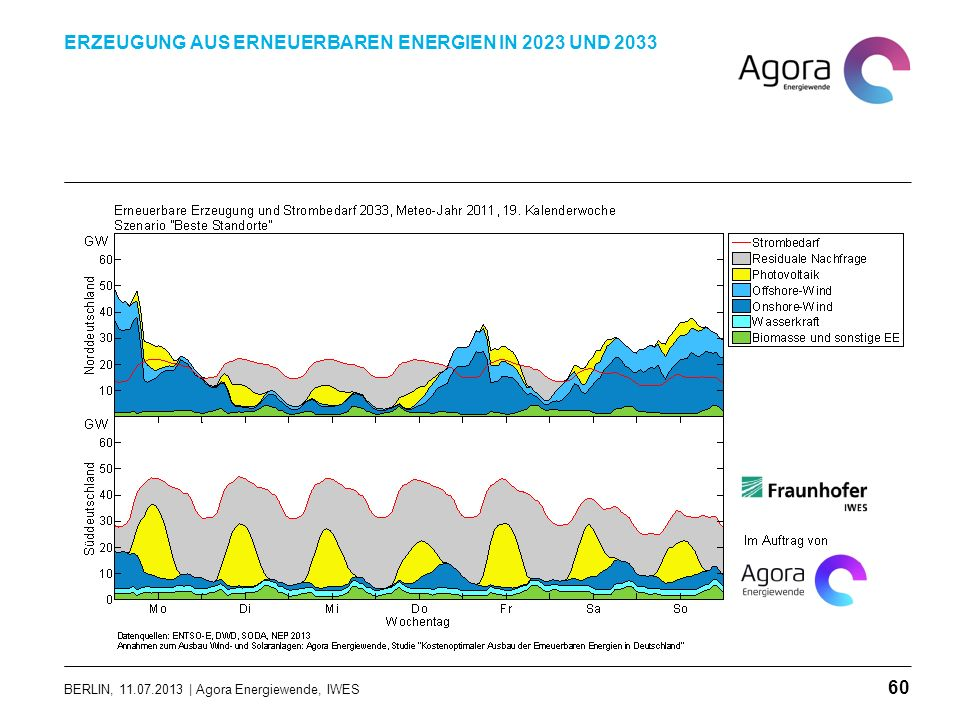 BERLIN, 11.07.2013 | Agora Energiewende, IWES ERZEUGUNG AUS ERNEUERBAREN ENERGIEN IN 2023 UND 2033 60