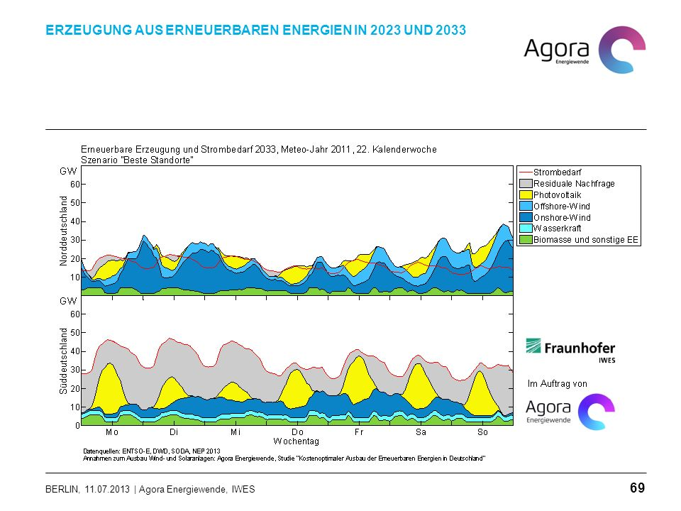 BERLIN, 11.07.2013 | Agora Energiewende, IWES ERZEUGUNG AUS ERNEUERBAREN ENERGIEN IN 2023 UND 2033 69