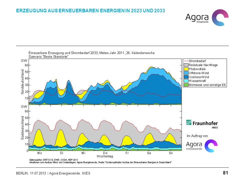 BERLIN, 11.07.2013 | Agora Energiewende, IWES ERZEUGUNG AUS ERNEUERBAREN ENERGIEN IN 2023 UND 2033 81