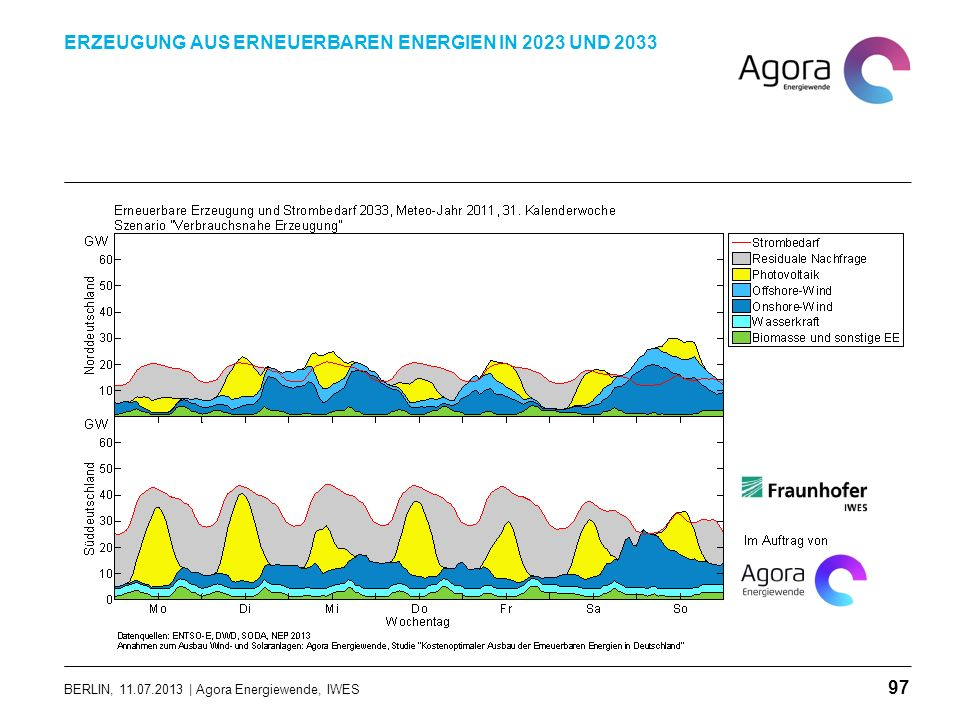 BERLIN, 11.07.2013 | Agora Energiewende, IWES ERZEUGUNG AUS ERNEUERBAREN ENERGIEN IN 2023 UND 2033 97