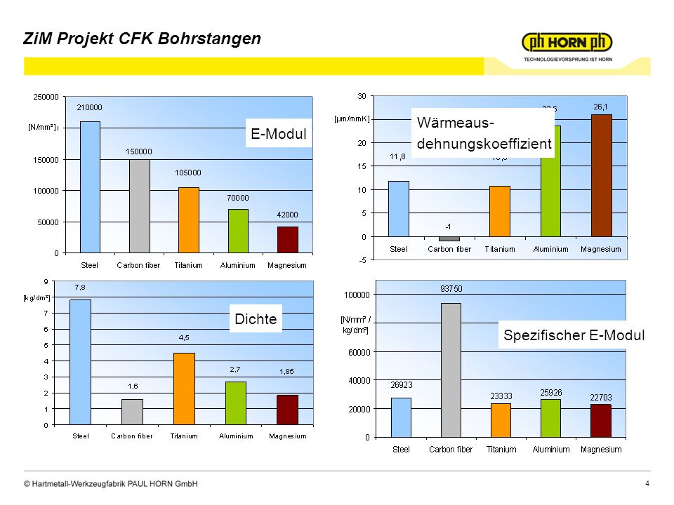 5 während Zerspanprozess Höchste Belastung aufgrund von Biegespannungen im Leerlauf ZiM Projekt CFK Bohrstangen