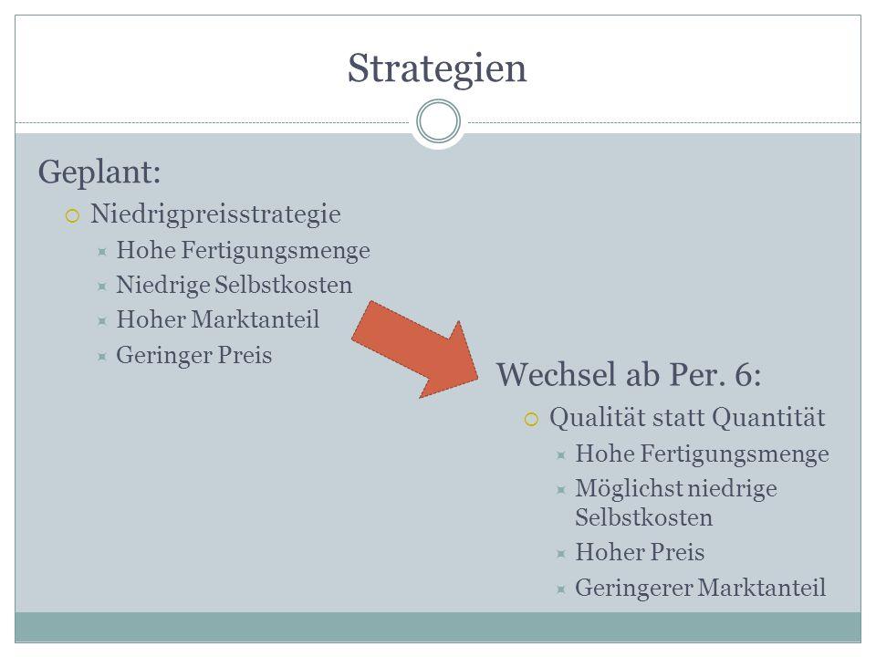 Strategien Geplant: Niedrigpreisstrategie Hohe Fertigungsmenge Niedrige Selbstkosten Hoher Marktanteil Geringer Preis Wechsel ab Per. 6: Qualität stat