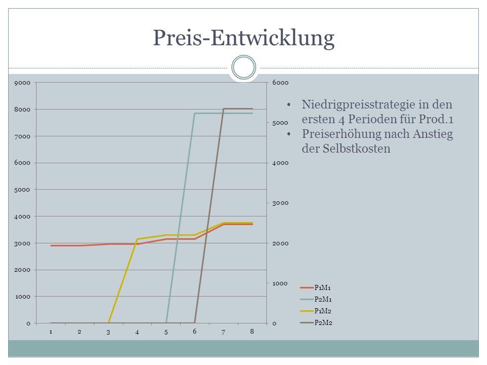 Preis-Entwicklung Niedrigpreisstrategie in den ersten 4 Perioden für Prod.1 Preiserhöhung nach Anstieg der Selbstkosten