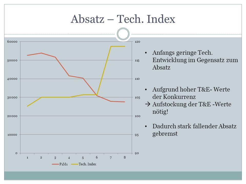 Absatz – Tech. Index Anfangs geringe Tech. Entwicklung im Gegensatz zum Absatz Aufgrund hoher T&E- Werte der Konkurrenz Aufstockung der T&E -Werte nöt