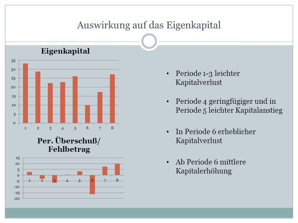 Auswirkung auf das Eigenkapital Periode 1-3 leichter Kapitalverlust Periode 4 geringfügiger und in Periode 5 leichter Kapitalanstieg In Periode 6 erhe