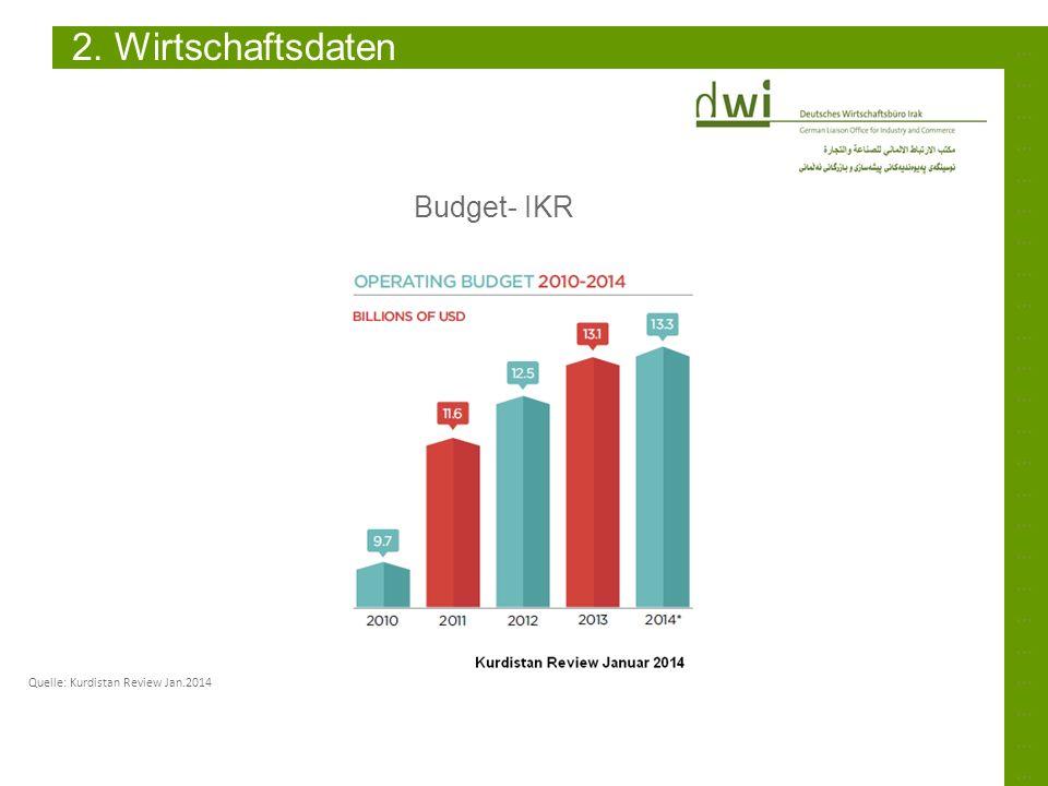 ……………………………………………………………………………………………………………………………… 2. Wirtschaftsdaten Budget- IKR Quelle: Kurdistan Review Jan.2014