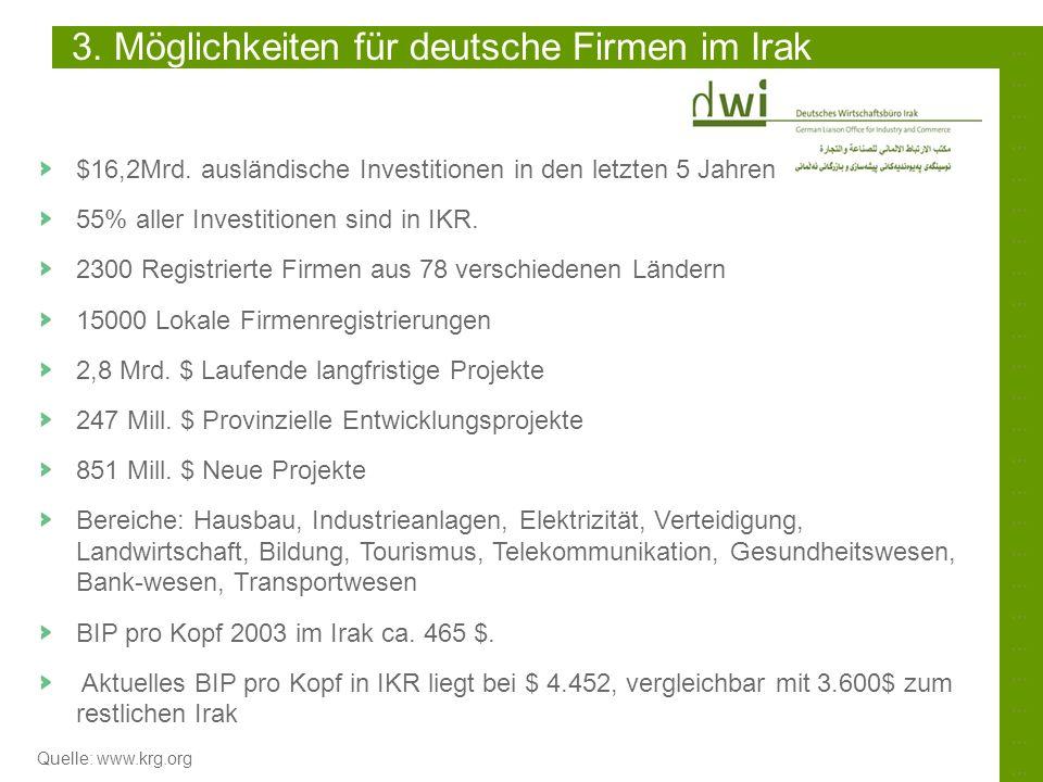 ……………………………………………………………………………………………………………………………… $16,2Mrd. ausländische Investitionen in den letzten 5 Jahren 55% aller Investitionen sind in IKR. 230