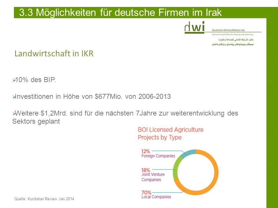 ……………………………………………………………………………………………………………………………… Quelle: Kurdistan Review Jan.2014 3.3 Möglichkeiten für deutsche Firmen im Irak Landwirtschaft in IKR