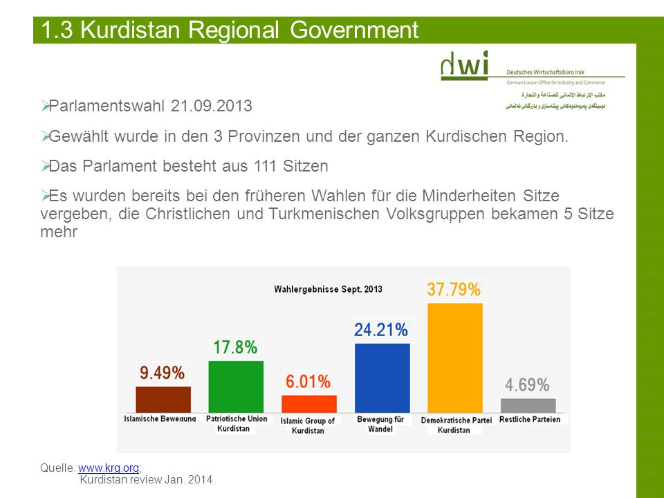 ……………………………………………………………………………………………………………………………… 1.3 Kurdistan Regional Government Parlamentswahl 21.09.2013 Gewählt wurde in den 3 Provinzen und der