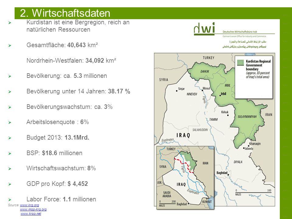 ……………………………………………………………………………………………………………………………… 2. Wirtschaftsdaten Kurdistan ist eine Bergregion, reich an natürlichen Ressourcen Gesamtfläche: 40,6