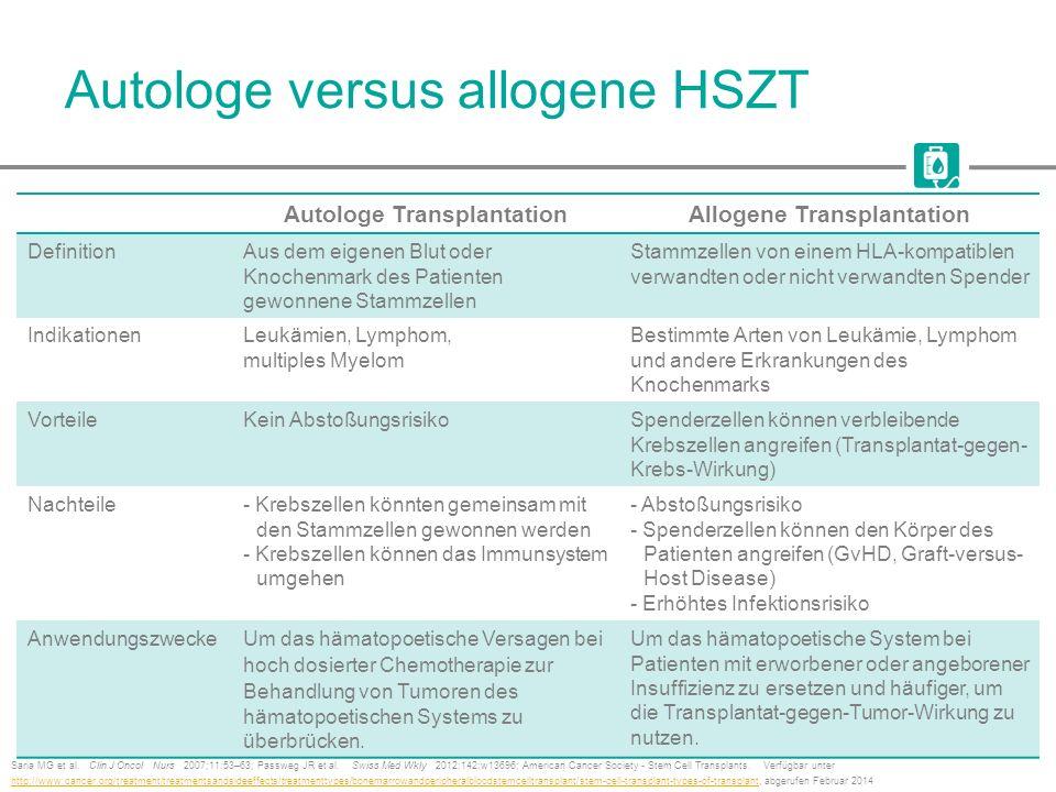 Autologe versus allogene HSZT Saria MG et al. Clin J Oncol Nurs 2007;11:53–63; Passweg JR et al. Swiss Med Wkly 2012;142:w13696; American Cancer Socie
