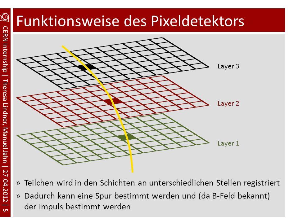 CERN Internship | Theresa Lindner, Manuel Jahn | 27.04.2012 | 5 Funktionsweise des Pixeldetektors »Teilchen wird in den Schichten an unterschiedlichen