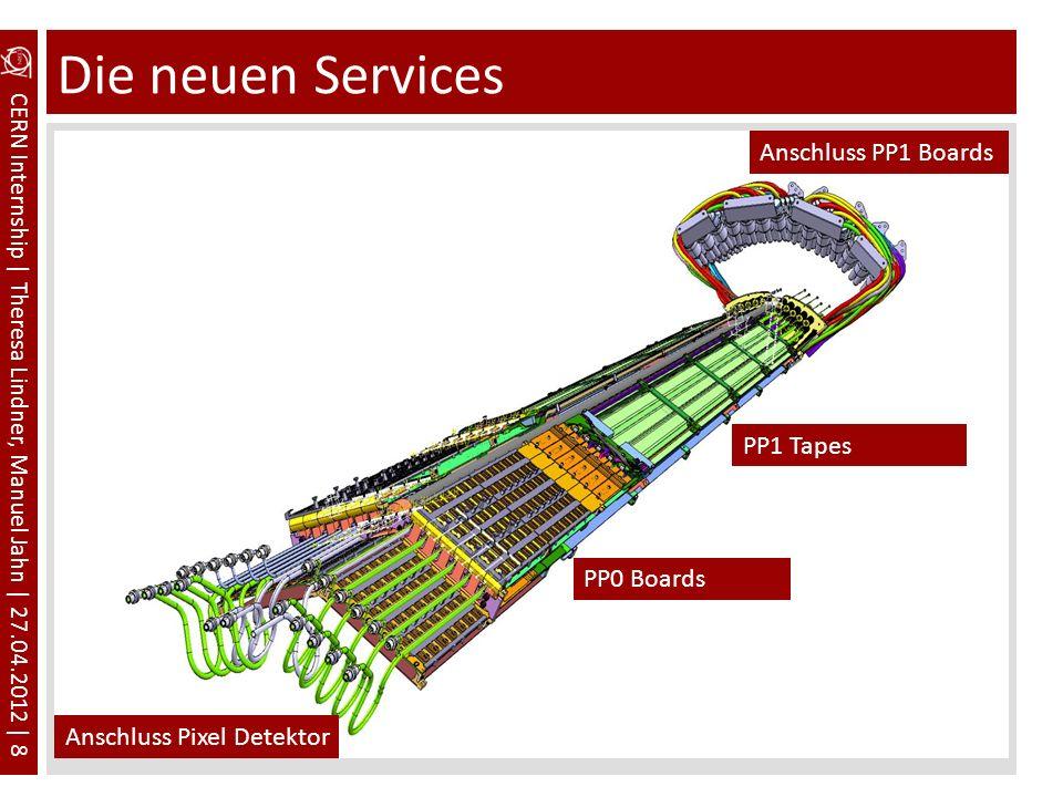 CERN Internship | Theresa Lindner, Manuel Jahn | 27.04.2012 | 8 Die neuen Services Anschluss Pixel Detektor PP1 Tapes PP0 Boards Anschluss PP1 Boards