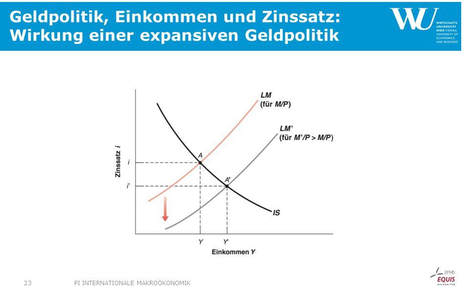 Geldpolitik, Einkommen und Zinssatz: Wirkung einer expansiven Geldpolitik PI INTERNATIONALE MAKROÖKONOMIK23