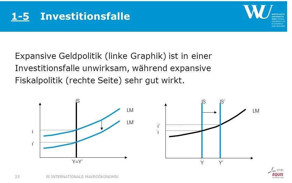 Investitionsfalle Expansive Geldpolitik (linke Graphik) ist in einer Investitionsfalle unwirksam, während expansive Fiskalpolitik (rechte Seite) sehr