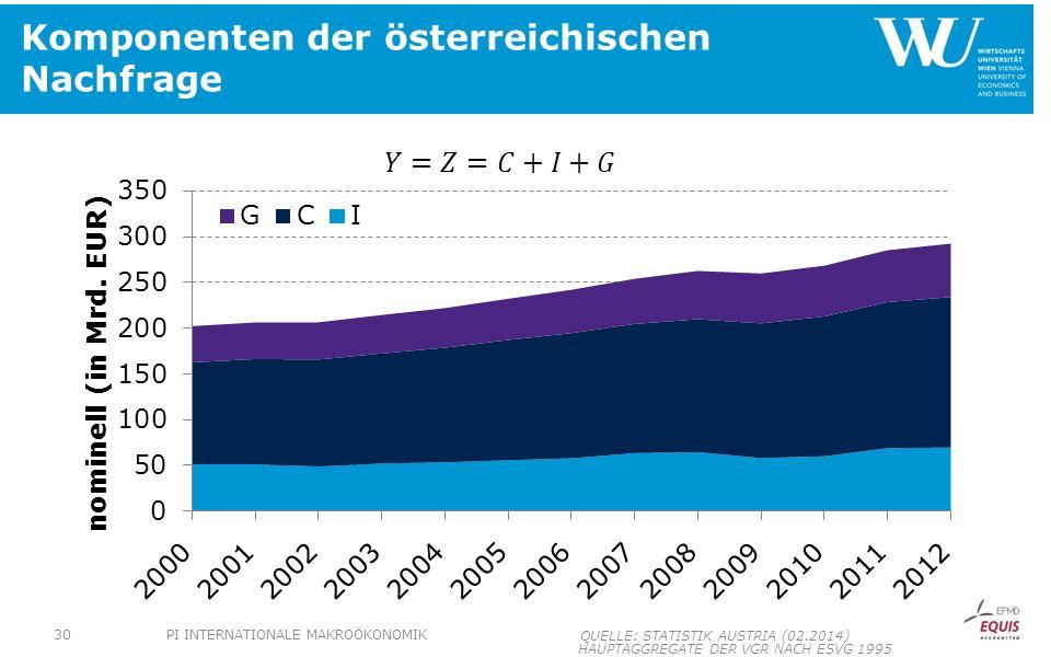 Komponenten der österreichischen Nachfrage HAUPTAGGREGATE DER VGR NACH ESVG 1995 PI INTERNATIONALE MAKROÖKONOMIK30 QUELLE: STATISTIK AUSTRIA (02.2014)