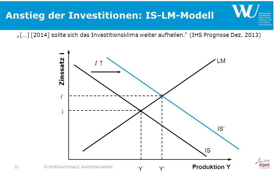 Anstieg der Investitionen: IS-LM-Modell Produktion Y Zinssatz i i Y LM IS i Y […] [2014] sollte sich das Investitionsklima weiter aufhellen. (IHS Prog