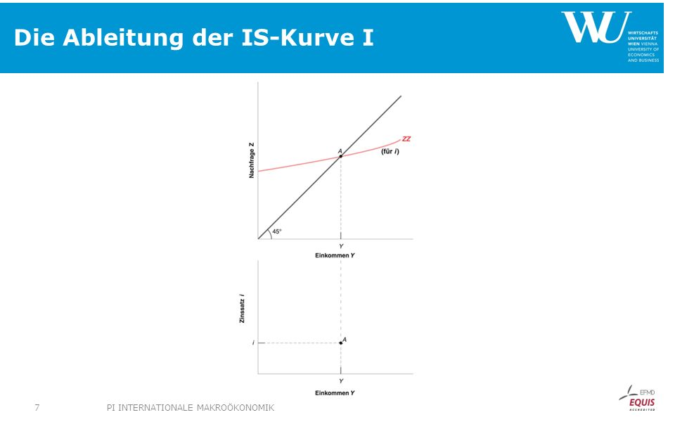 Die Ableitung der IS-Kurve II PI INTERNATIONALE MAKROÖKONOMIK8