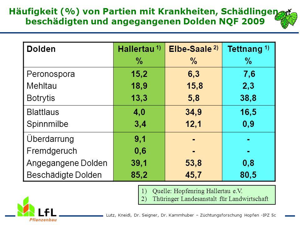 Häufigkeit (%) von Partien mit Krankheiten, Schädlingen, beschädigten und angegangenen Dolden NQF 2009 Lutz, Kneidl, Dr. Seigner, Dr. Kammhuber – Züch