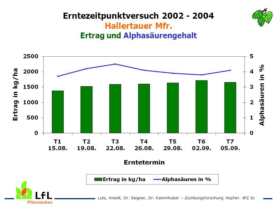Erntezeitpunktversuch 2002 - 2004 Hallertauer Mfr. Ertrag und Alphasäurengehalt Lutz, Kneidl, Dr. Seigner, Dr. Kammhuber – Züchtungsforschung Hopfen -
