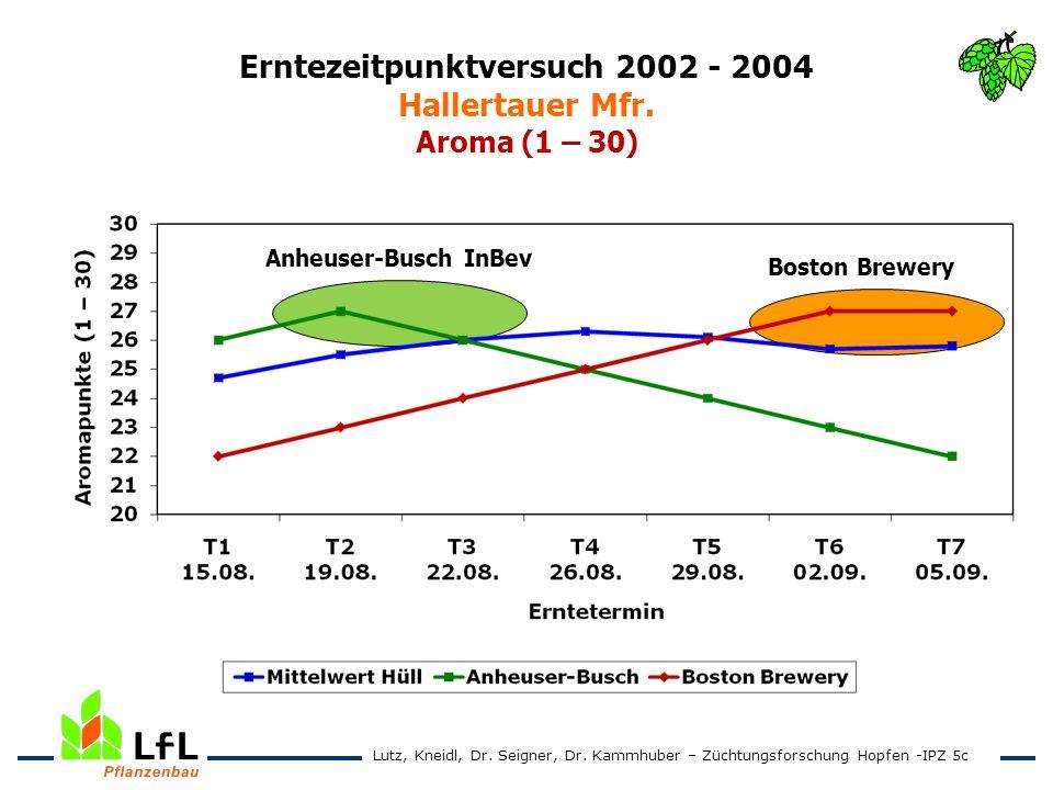 Erntezeitpunktversuch 2002 - 2004 Hallertauer Mfr. Aroma (1 – 30) Anheuser-Busch InBev Boston Brewery Lutz, Kneidl, Dr. Seigner, Dr. Kammhuber – Zücht