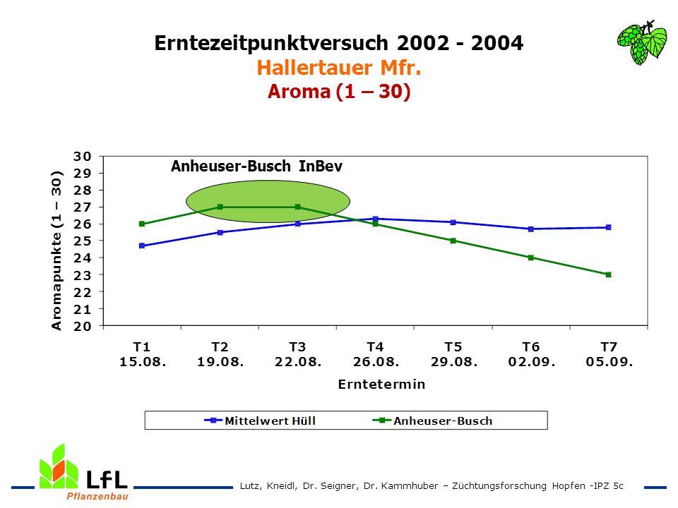 Erntezeitpunktversuch 2002 - 2004 Hallertauer Mfr. Aroma (1 – 30) Anheuser-Busch InBev Lutz, Kneidl, Dr. Seigner, Dr. Kammhuber – Züchtungsforschung H