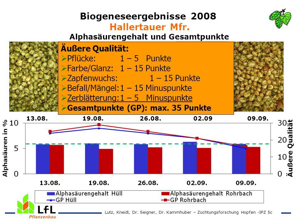 Biogeneseergebnisse 2008 Hallertauer Mfr. Alphasäurengehalt und Gesamtpunkte 13.08. 19.08. 26.08. 02.09 09.09. Äußere Qualität: Pflücke: 1 – 5 Punkte
