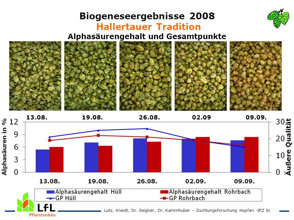 Biogeneseergebnisse 2008 Hallertauer Tradition Alphasäurengehalt und Gesamtpunkte 13.08. 19.08. 26.08. 02.09 09.09. Lutz, Kneidl, Dr. Seigner, Dr. Kam