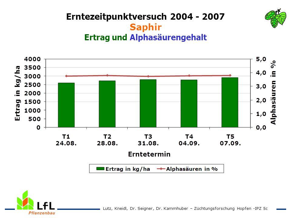 Erntezeitpunktversuch 2004 - 2007 Saphir Ertrag und Alphasäurengehalt Lutz, Kneidl, Dr. Seigner, Dr. Kammhuber – Züchtungsforschung Hopfen -IPZ 5c