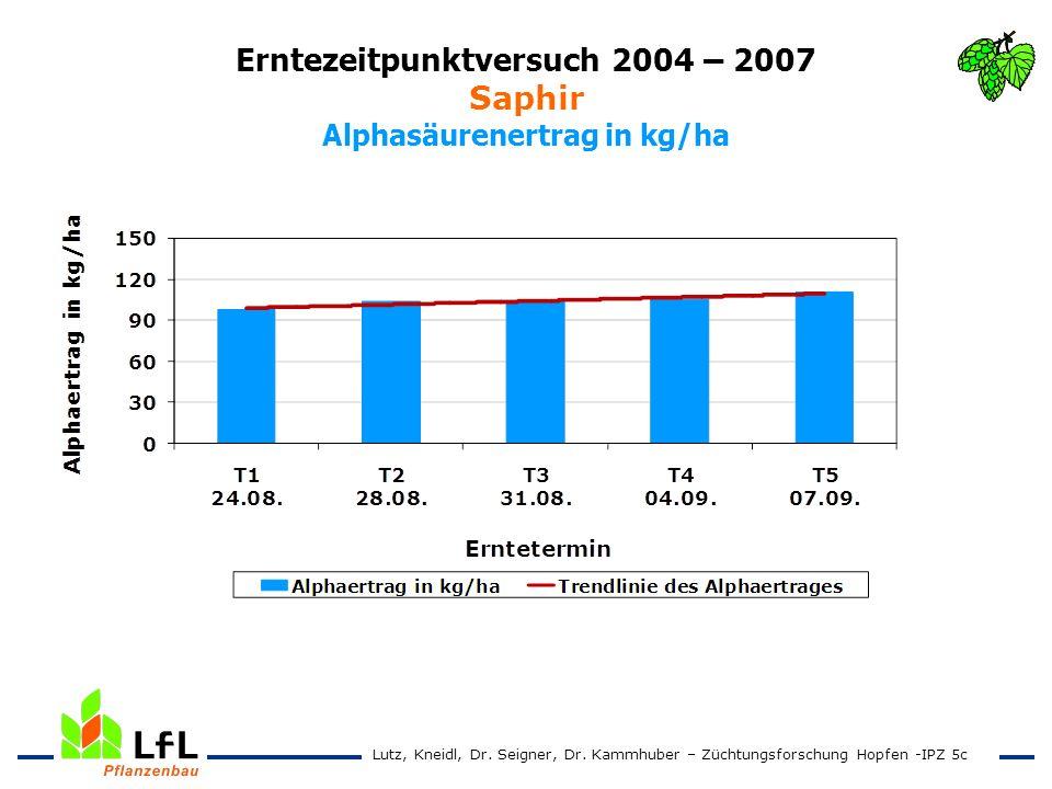 Erntezeitpunktversuch 2004 – 2007 Saphir Alphasäurenertrag in kg/ha Lutz, Kneidl, Dr. Seigner, Dr. Kammhuber – Züchtungsforschung Hopfen -IPZ 5c