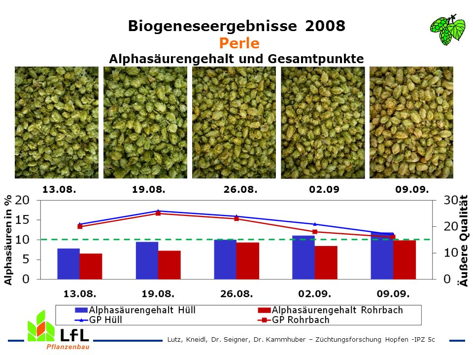 Biogeneseergebnisse 2008 Perle Alphasäurengehalt und Gesamtpunkte 13.08. 19.08. 26.08. 02.09 09.09. Lutz, Kneidl, Dr. Seigner, Dr. Kammhuber – Züchtun