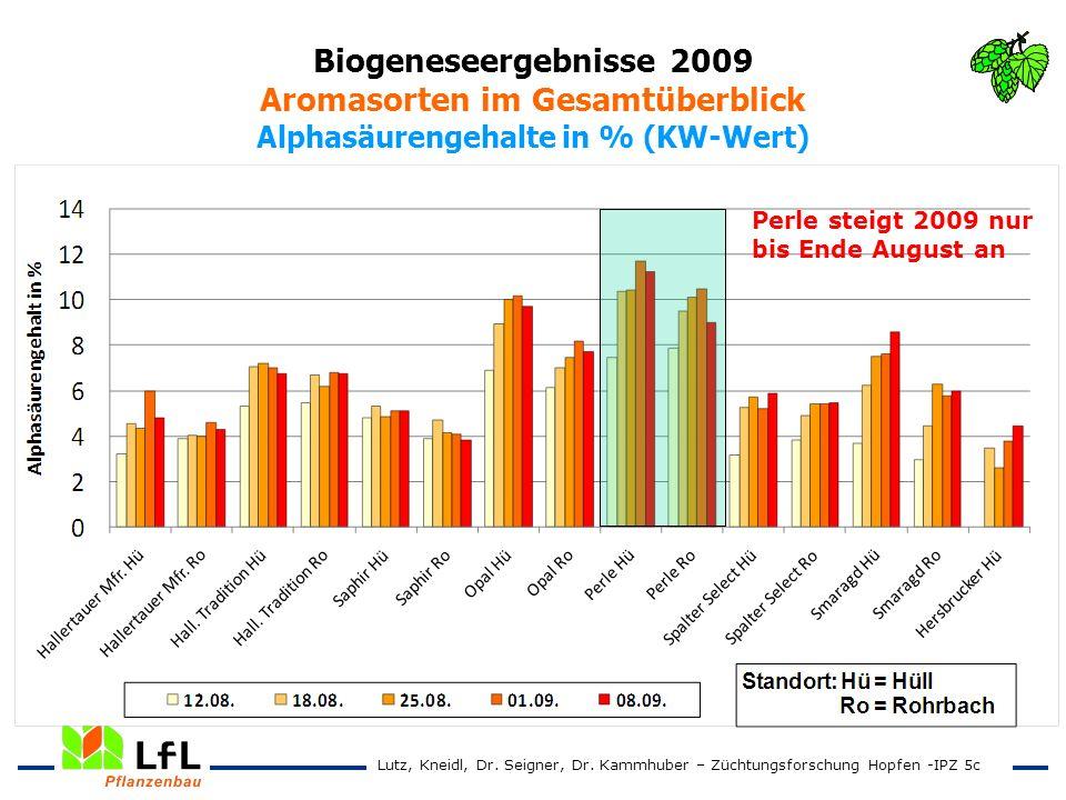 Biogeneseergebnisse 2009 Aromasorten im Gesamtüberblick Alphasäurengehalte in % (KW-Wert) Lutz, Kneidl, Dr. Seigner, Dr. Kammhuber – Züchtungsforschun