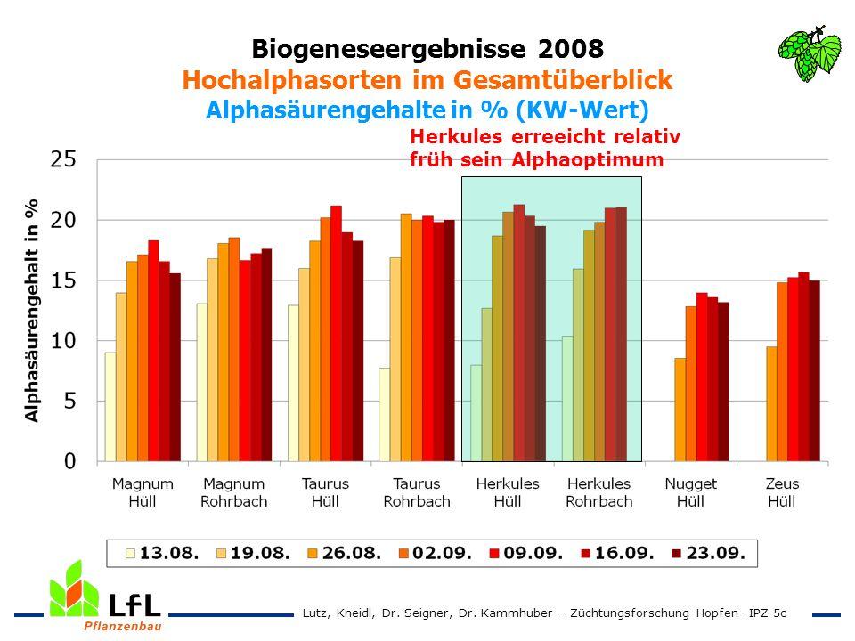 Biogeneseergebnisse 2008 Hochalphasorten im Gesamtüberblick Alphasäurengehalte in % (KW-Wert) Lutz, Kneidl, Dr. Seigner, Dr. Kammhuber – Züchtungsfors